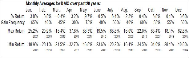 Monthly Seasonal Data I/O Corp. (NASD:DAIO)