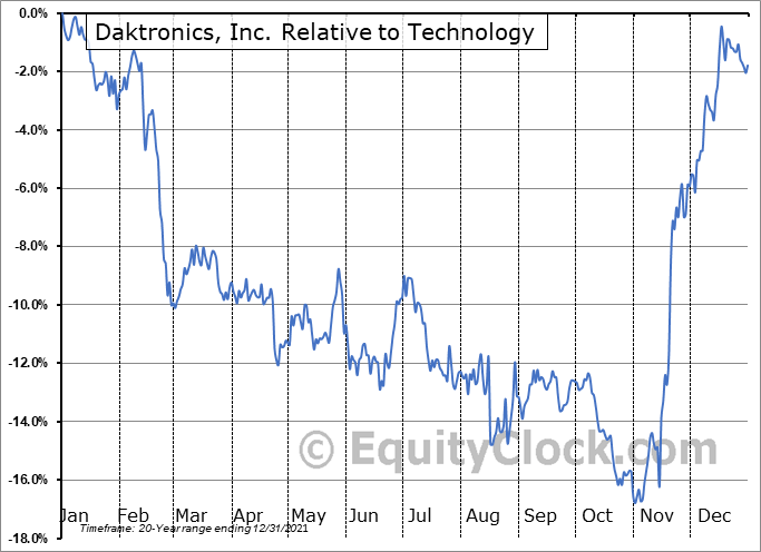 DAKT Relative to the Sector