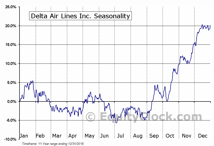 Delta Air Lines Inc. (NYSE:DAL) Seasonal Chart