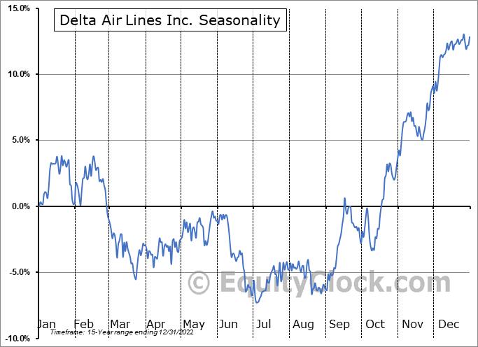 Delta Air Lines Inc. (NYSE:DAL) Seasonal Chart