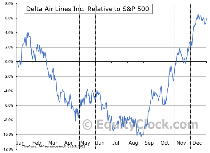 DAL Relative to the S&P 500