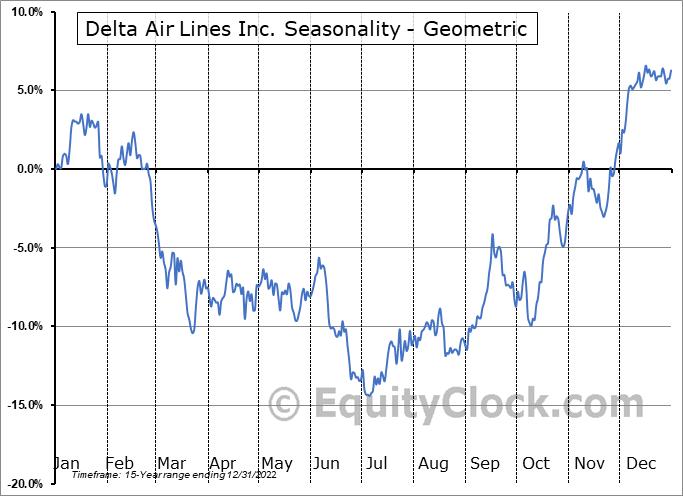 Delta Air Lines Inc. (NYSE:DAL) Seasonality