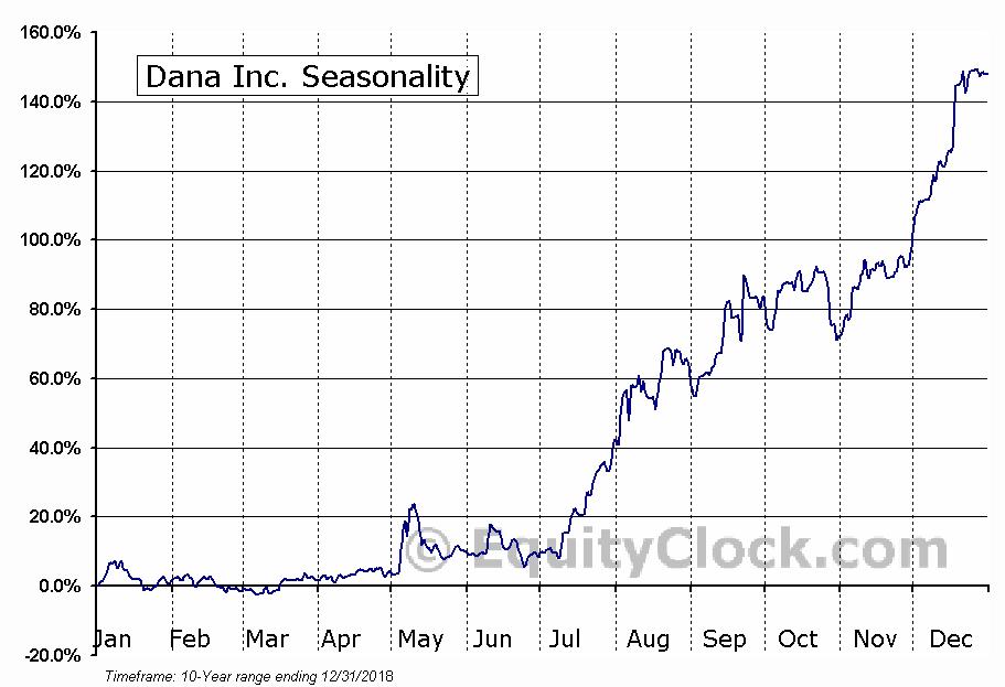 Dana Inc. (NYSE:DAN) Seasonal Chart