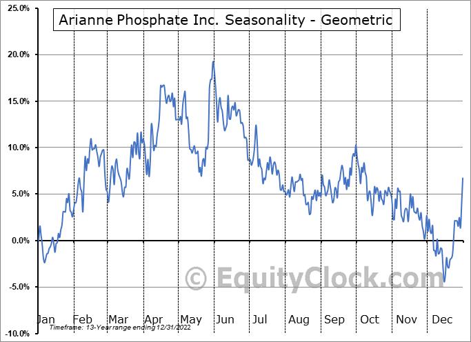 Arianne Phosphate Inc. (TSXV:DAN.V) Seasonality