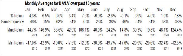 Monthly Seasonal Arianne Phosphate Inc. (TSXV:DAN.V)