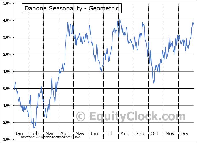 Danone (OTCMKT:DANOY) Seasonality