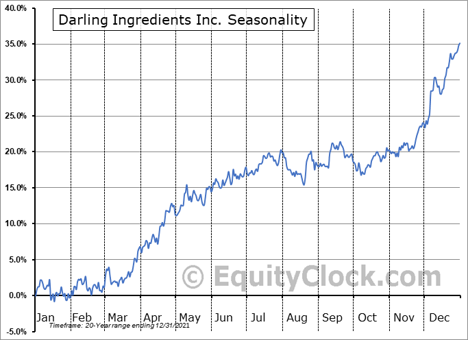 Darling Ingredients Inc. (NYSE:DAR) Seasonal Chart