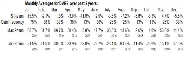 Monthly Seasonal Dare Bioscience, Inc. (NASD:DARE)