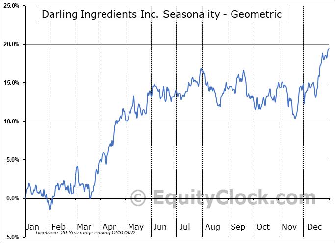 Darling Ingredients Inc. (NYSE:DAR) Seasonality
