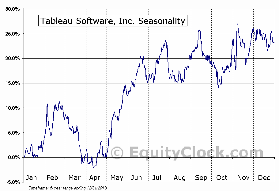 Tableau Software, Inc. (NYSE:DATA) Seasonal Chart