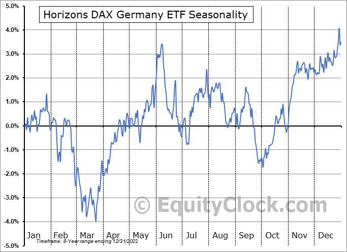 Horizons DAX Germany ETF (NASD:DAX) Seasonality