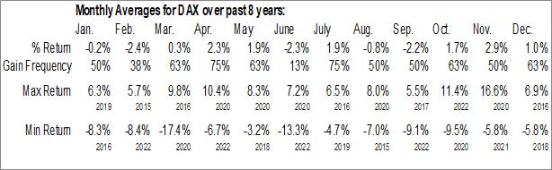 Monthly Seasonal Horizons DAX Germany ETF (NASD:DAX)