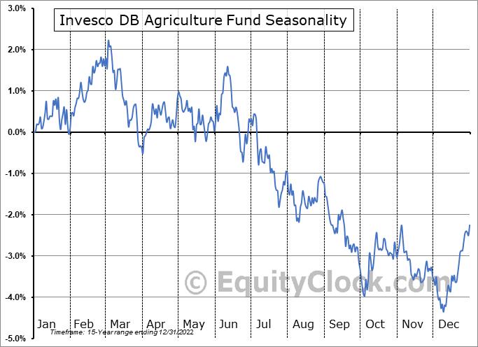 Invesco DB Agriculture Fund (NYSE:DBA) Seasonality