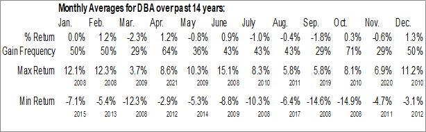 Monthly Seasonal Invesco DB Agriculture Fund (NYSE:DBA)