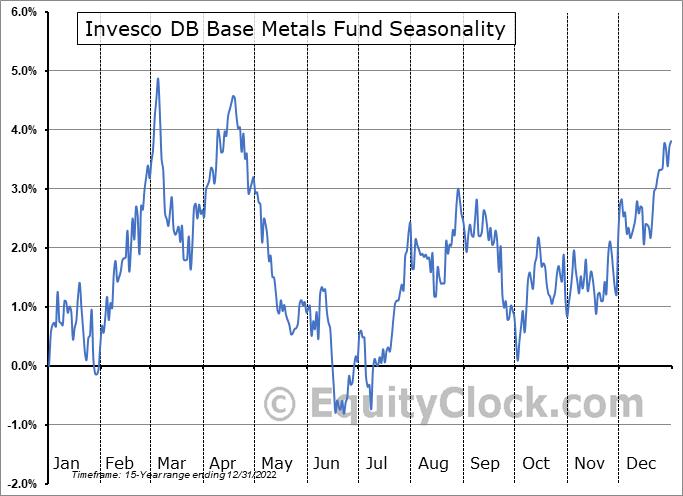 Invesco DB Base Metals Fund (NYSE:DBB) Seasonality