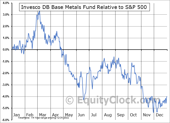 DBB Relative to the S&P 500