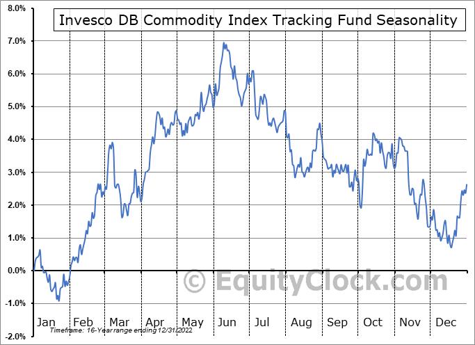 Invesco DB Commodity Index Tracking Fund (NYSE:DBC) Seasonal Chart