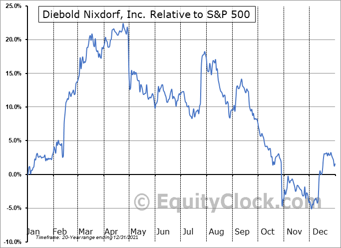 DBD Relative to the S&P 500