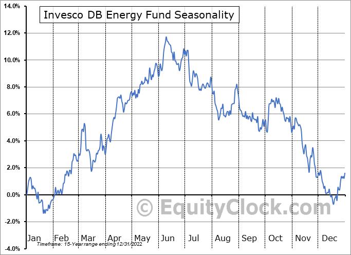 Invesco DB Energy Fund (NYSE:DBE) Seasonal Chart
