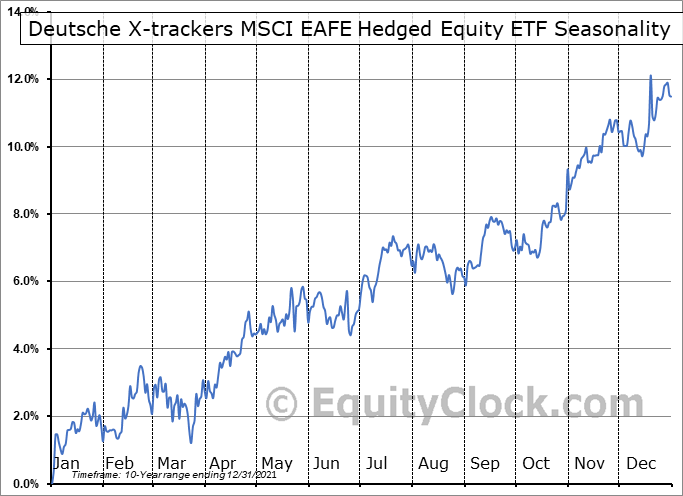Deutsche X-trackers MSCI EAFE Hedged Equity ETF (NYSE:DBEF) Seasonal Chart