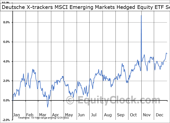 Deutsche X-trackers MSCI Emerging Markets Hedged Equity ETF (NYSE:DBEM) Seasonal Chart