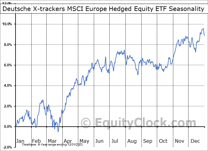 Deutsche X-trackers MSCI Europe Hedged Equity ETF (AMEX:DBEU) Seasonal Chart