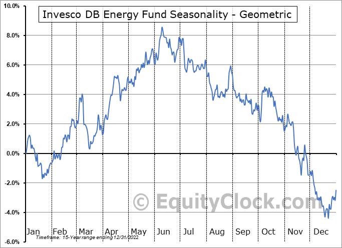 Invesco DB Energy Fund (NYSE:DBE) Seasonality