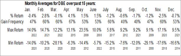 Monthly Seasonal Invesco DB Energy Fund (NYSE:DBE)
