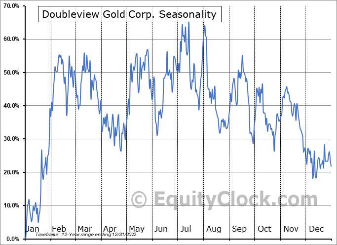 Doubleview Gold Corp. (TSXV:DBG.V) Seasonality