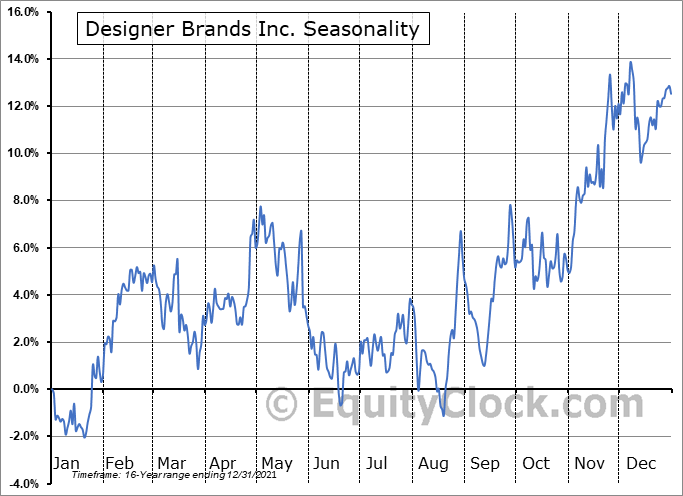 Designer Brands Inc. (NYSE:DBI) Seasonality