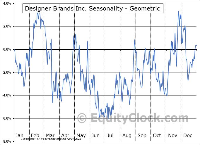 Designer Brands Inc. (NYSE:DBI) Seasonality