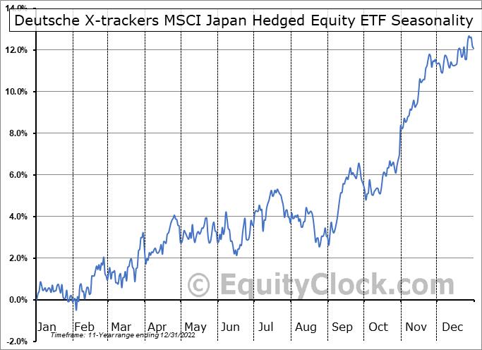 Deutsche X-trackers MSCI Japan Hedged Equity ETF (NYSE:DBJP) Seasonal Chart