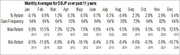 Monthly Seasonal Deutsche X-trackers MSCI Japan Hedged Equity ETF (NYSE:DBJP)