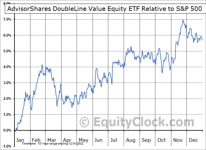 DBLV Relative to the S&P 500