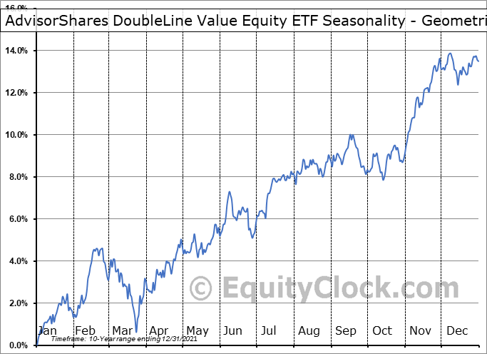AdvisorShares DoubleLine Value Equity ETF (AMEX:DBLV) Seasonality