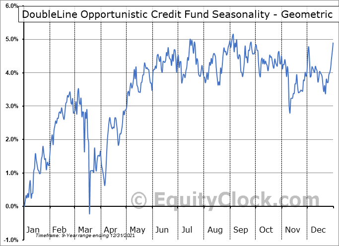 DoubleLine Opportunistic Credit Fund (NYSE:DBL) Seasonality