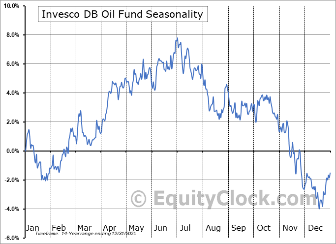 Invesco DB Oil Fund (NYSE:DBO) Seasonal Chart