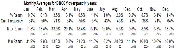 Monthly Seasonal Deutsche Boerse AG (OTCMKT:DBOEY)