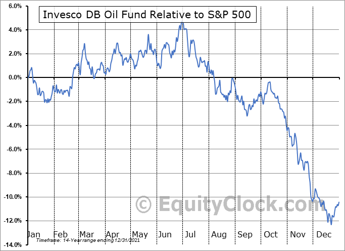 DBO Relative to the S&P 500