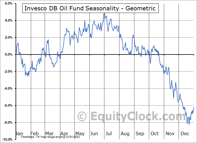 Invesco DB Oil Fund (NYSE:DBO) Seasonality
