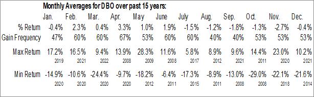 Monthly Seasonal Invesco DB Oil Fund (NYSE:DBO)