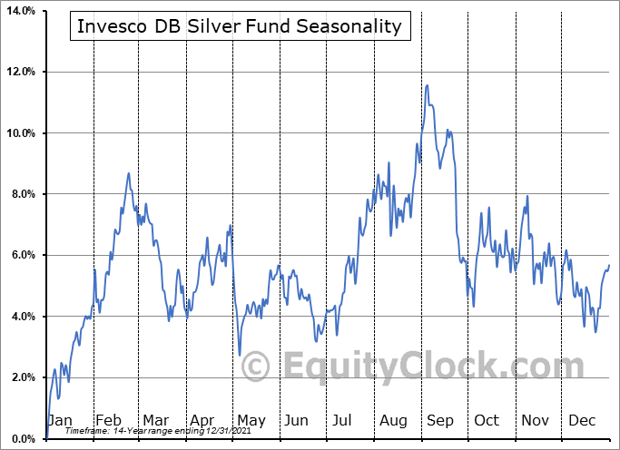 Invesco DB Silver Fund (NYSE:DBS) Seasonal Chart