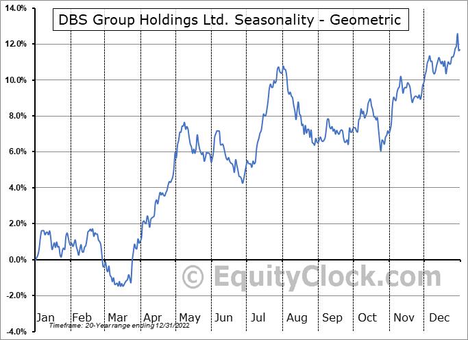 DBS Group Holdings Ltd. (OTCMKT:DBSDY) Seasonality