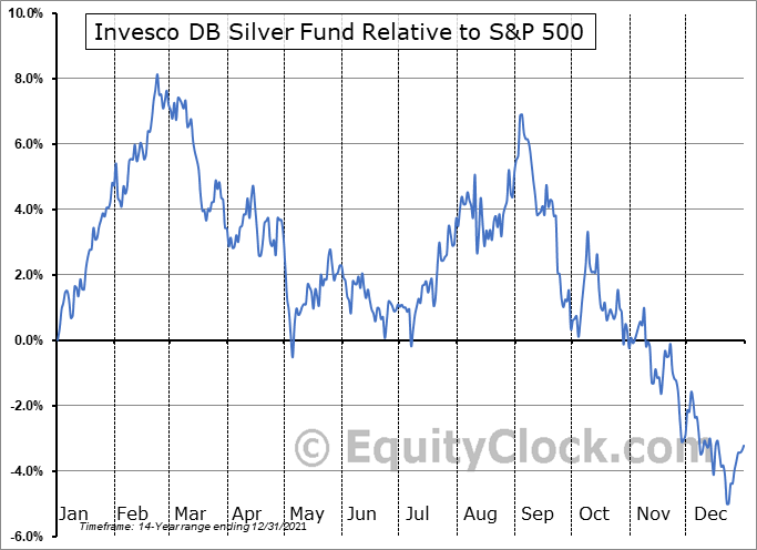 DBS Relative to the S&P 500