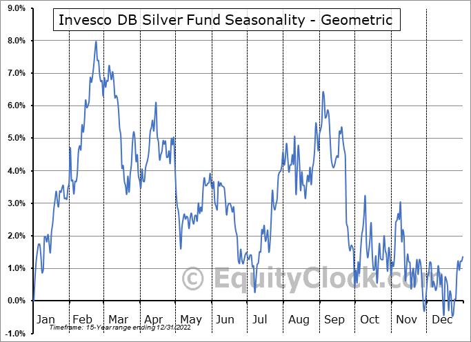Invesco DB Silver Fund (NYSE:DBS) Seasonality