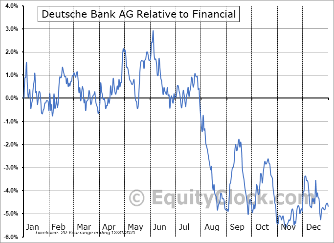DB Relative to the Sector