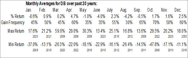 Monthly Seasonal Deutsche Bank AG (NYSE:DB)