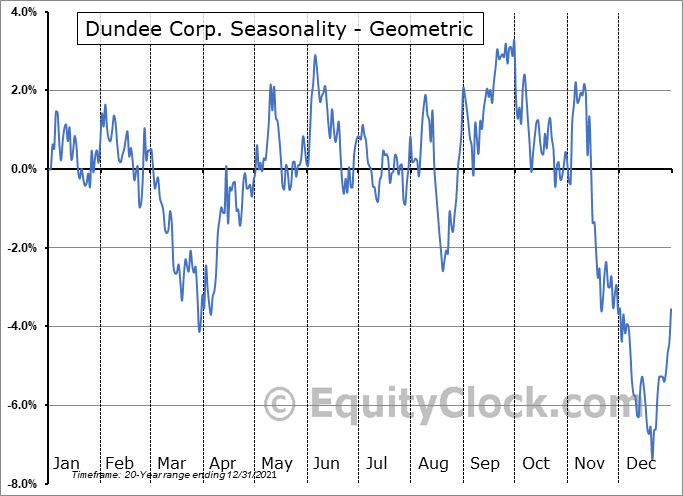 Dundee Corp. (TSE:DC/A.TO) Seasonality
