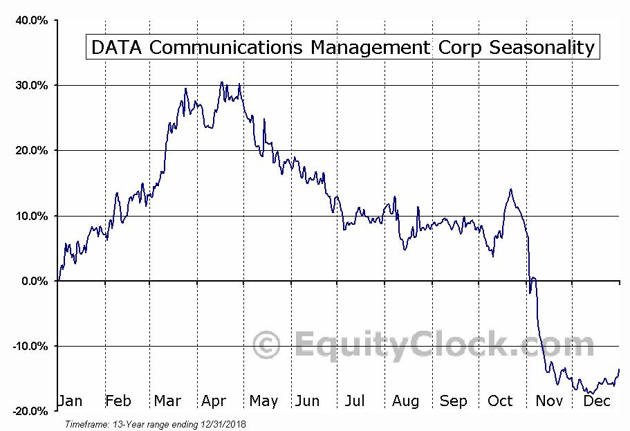DATA Communications Management (TSE:DCM) Seasonal Chart