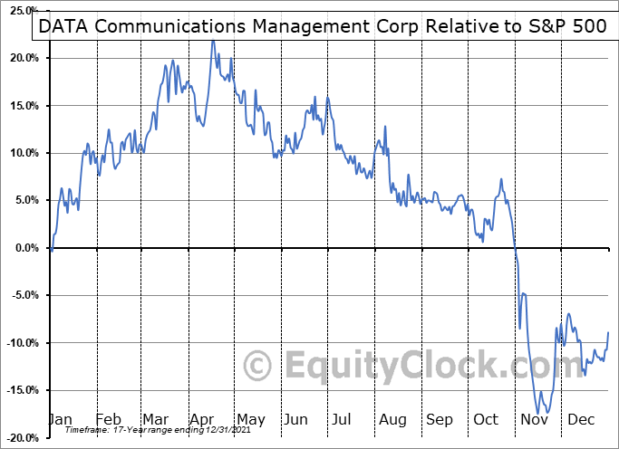 DCM.TO Relative to the S&P 500